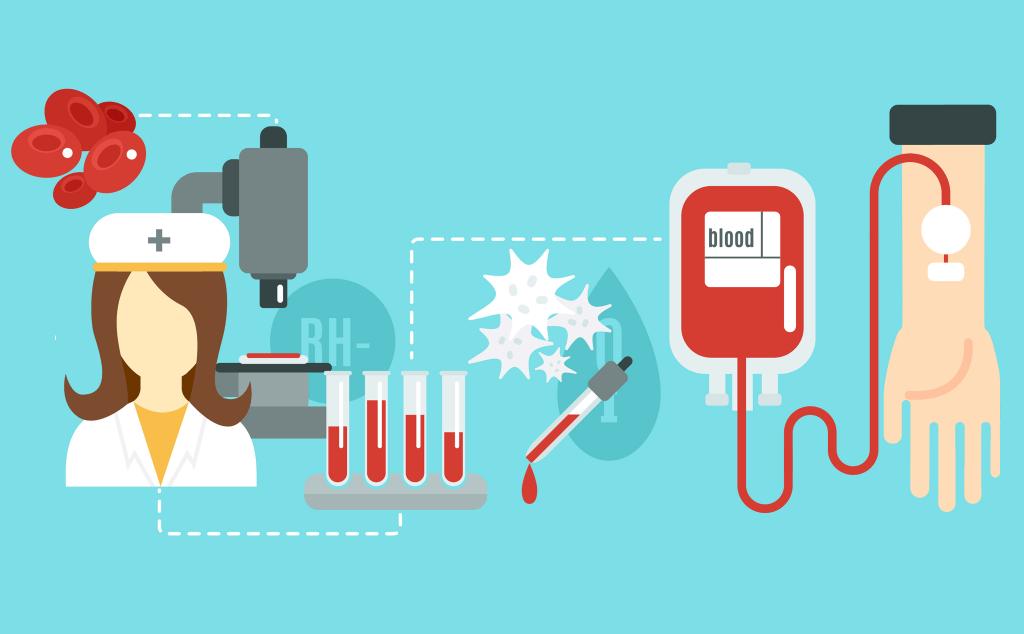 Sử dụng các chế phẩm máu