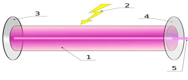 tia laser
